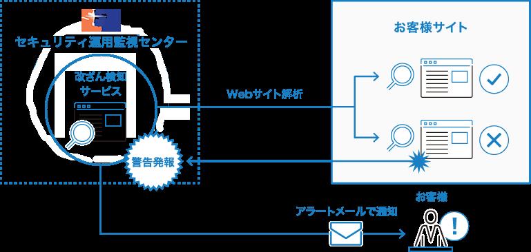 お客様システム,e-gateセンター