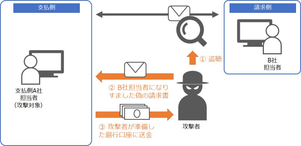 無料メール文例集「請求書送付の案内メール」例文 …