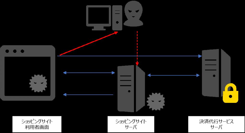 トークン型非保持化方法への攻撃
