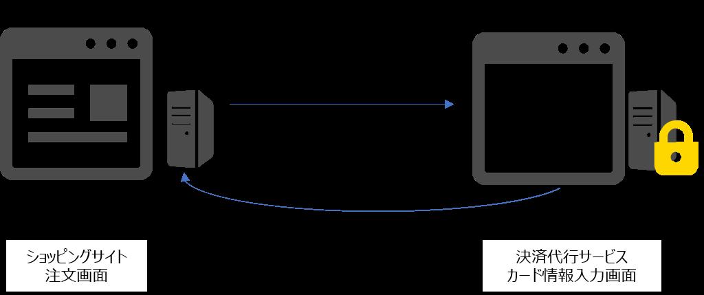 リダイレクト型非保持化方法