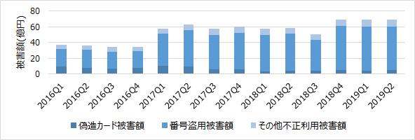 クレジットカード不正利用被害の発生状況(日本クレジット協会調べ)
