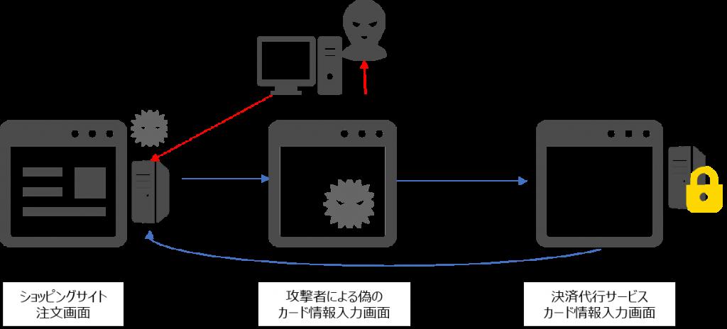 リダイレクト型非保持化方法への攻撃