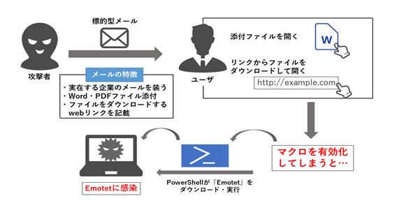 マルウェア「Emotet」(エモテット)最新攻撃メールについて | サービス ...