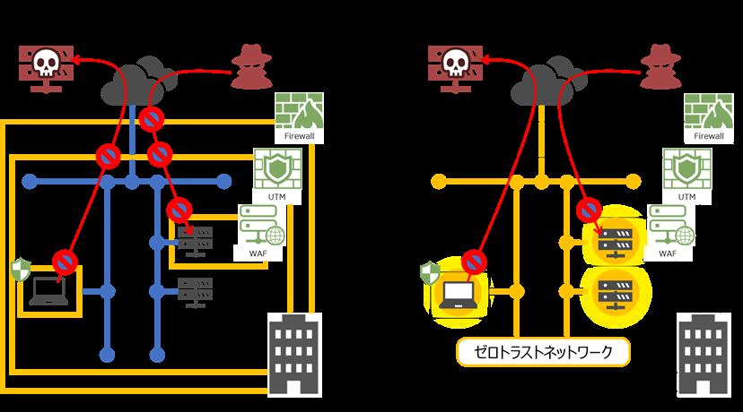 ゼロ トラスト ネットワーク 【超図解】ゼロトラスト: NECセキュリティブログ
